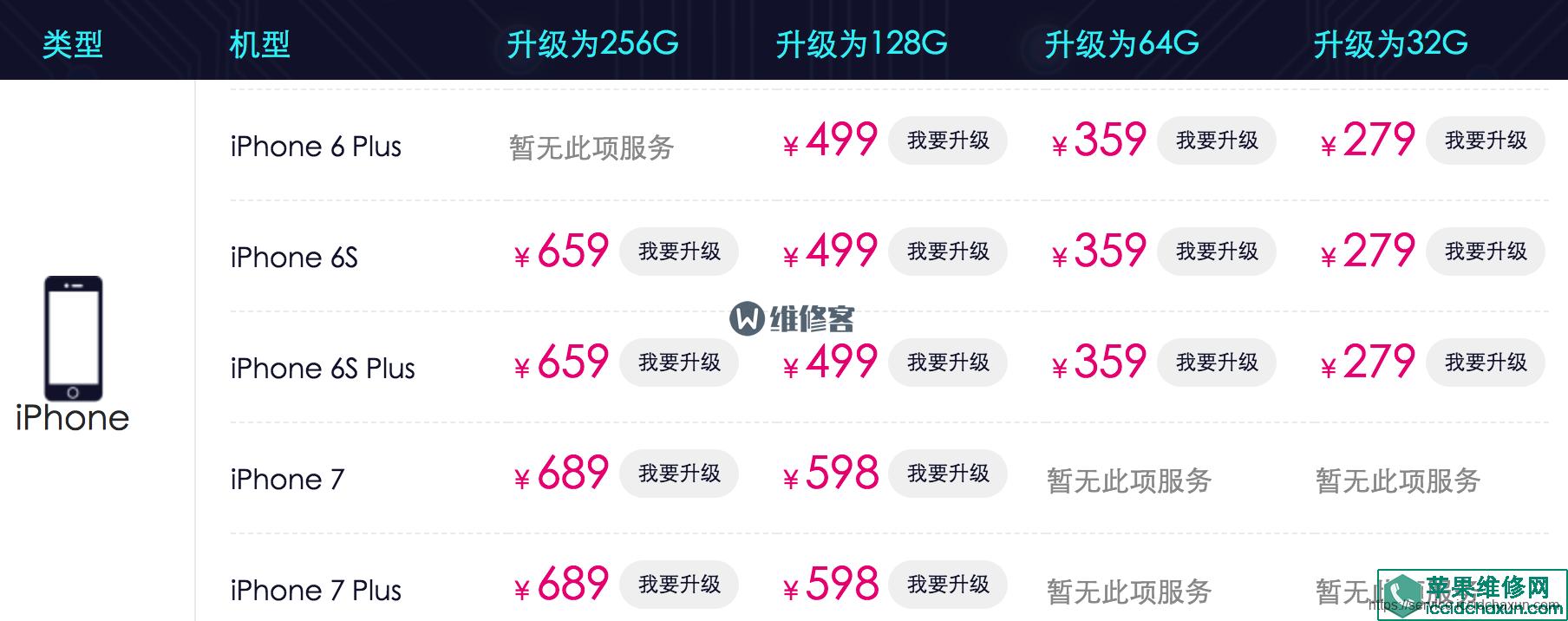 苹果手机6plus升级内存多少钱?