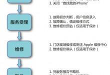 北京华瑞时代苹果维修点分享2018最新苹果维修价格表