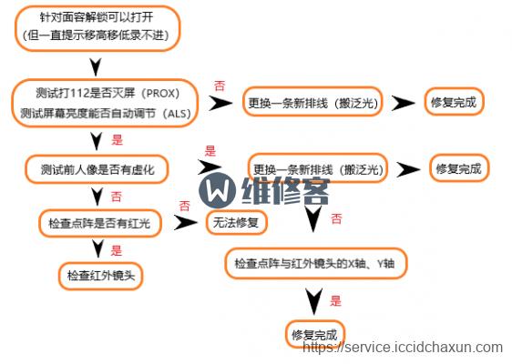 上海手机维修教你怎么辨别iPhoneX面容解锁损坏后能否修复