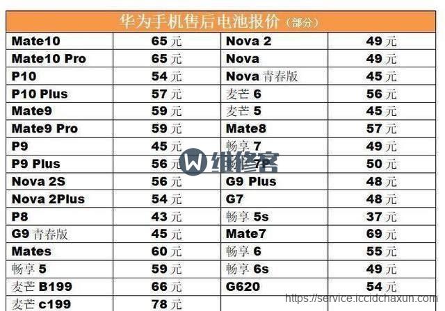 长沙华为官方售后服务网点换电池多少钱及有哪些注意事项