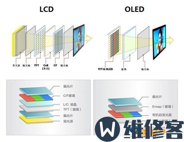 手机屏幕什么牌子的比较好?手机屏幕的发展史简介手机屏幕什么牌子的比较好?手机屏幕的发展史简介